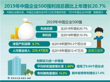 2019中國企業500強發布