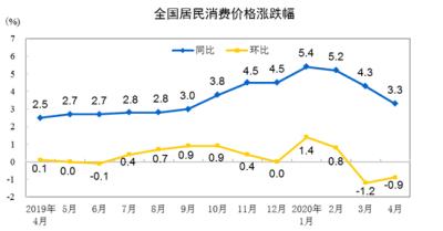 中國統計局:4月份CPI同比上漲3.3% 豬肉價格上漲96.9%