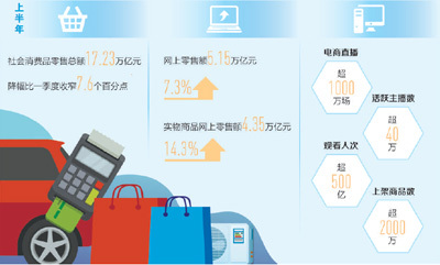 消費市場持續穩步回升