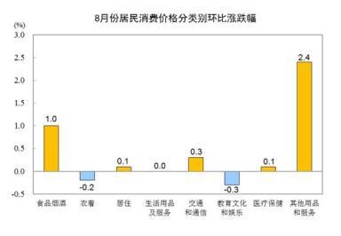 國家統計局:8月份居民消費價格同比上漲2.4%