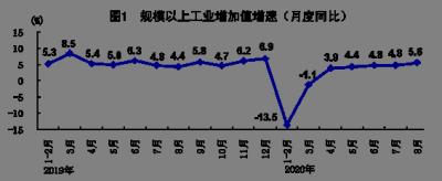 中國統計局:8月份國民經濟持續穩定恢復