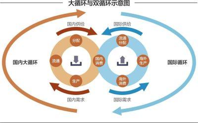 以暢通國民經濟循環為主構建新發展格局