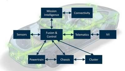 技術驅動,新能源汽車領域半導體的國產化之路
