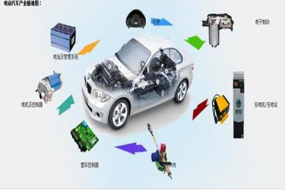 國辦印發《新能源汽車產業發展規劃(二〇二一—二〇三五年)》