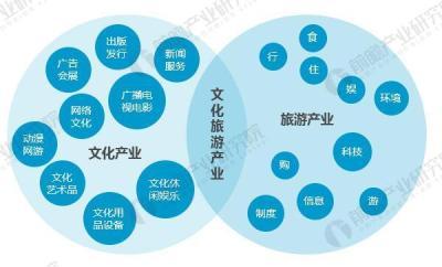 推動文旅融合發展 強化中國文旅產業國際競爭力