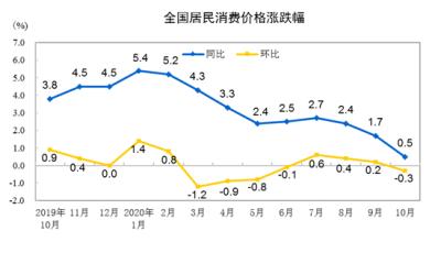 中國統計局:10月份CPI同比上漲0.5%