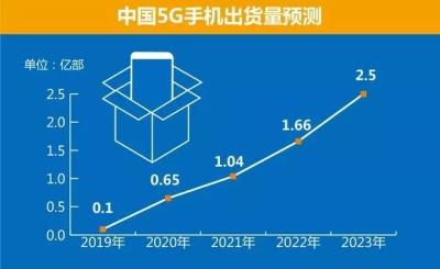 11月5G手機出貨量超2000萬部