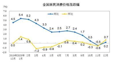 中國統計局:2020年全國居民消費價格比上年上漲2.5%