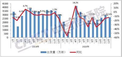 中國信通院:2020年12月國內5G手機出貨量佔比提升至68.4%