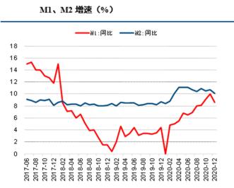 中國央行公佈2020年成績單 M2連續10個月兩位數增長