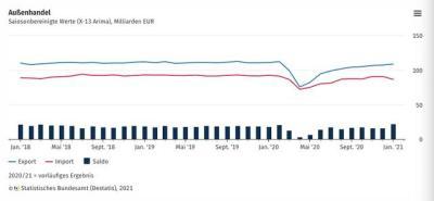 德國商品出口額連續九個月環比上升